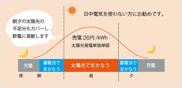 静岡 三和建設 地域密着 不動産 土地 注文住宅